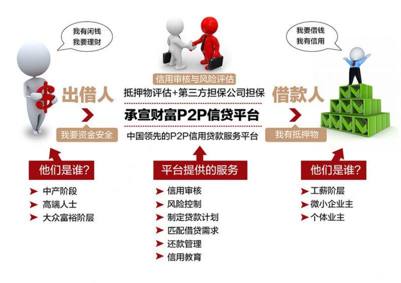 P2P平台跑路潮 业内呼吁监管靴子落地 - 金评媒