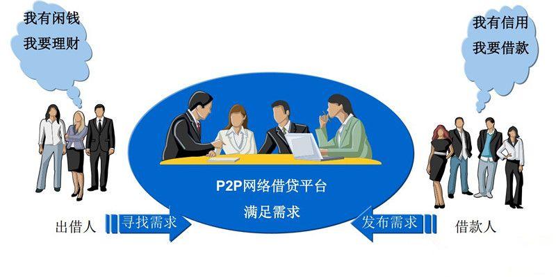 P2P风控再发奇招 平台试图抵质押物 - 金评媒