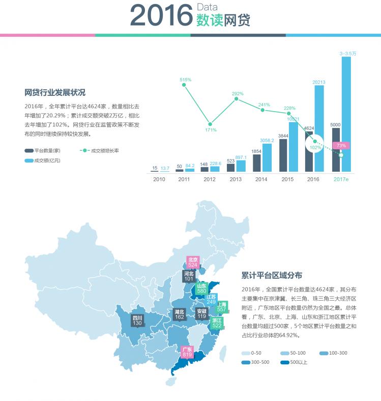 2016年P2P网贷行业数据研究报告-1.png
