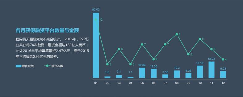2016年P2P网贷行业数据研究报告-2.png