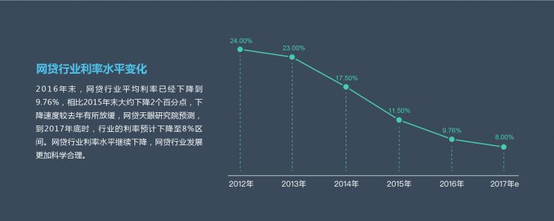 2016年P2P网贷行业数据研究报告-6.png