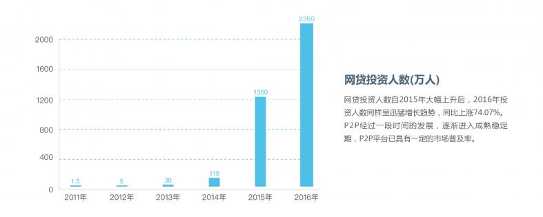2016年P2P网贷行业数据研究报告-7.png