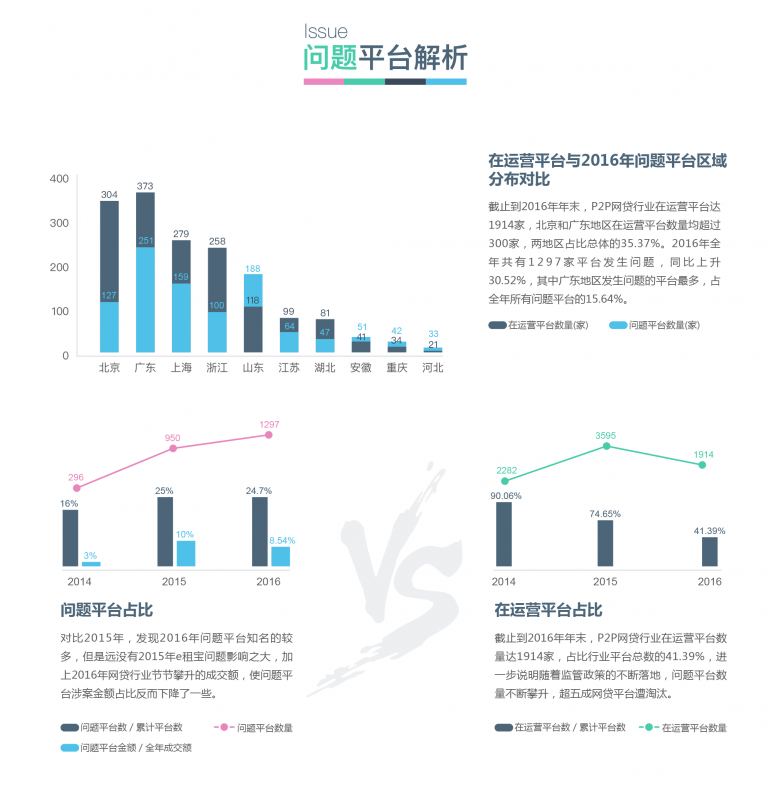 2016年P2P网贷行业数据研究报告-9.png
