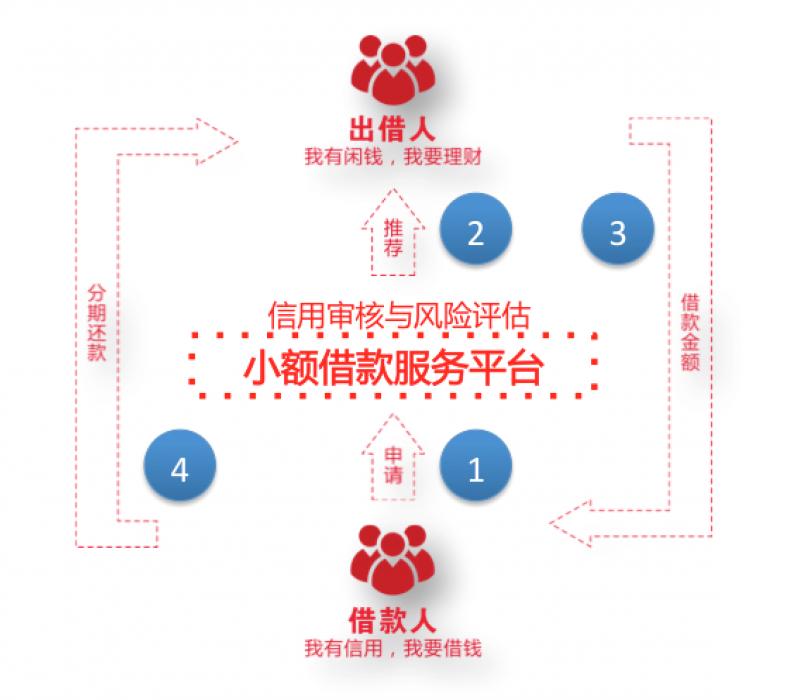 P2P业务模式图.png