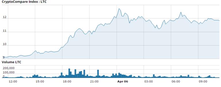 莱特币价格再创新高,Coinbase考虑添加LTC