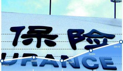 广东省实现保费收入1773亿元 同比增长37.4%