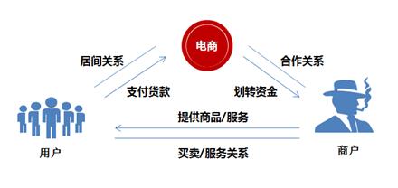 图一:大商户结算模式.jpg