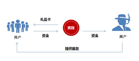 图二:携程预付卡.jpg