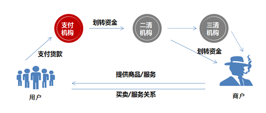 图三:无证经营银行卡收单核心业务.jpg