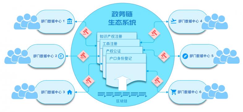政务链生态系统.png