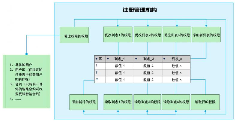 注册管理机构执行.png