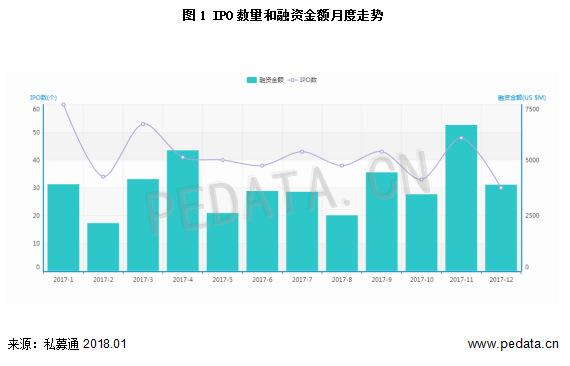 图1 IPO数量和融资金额月度走势.png