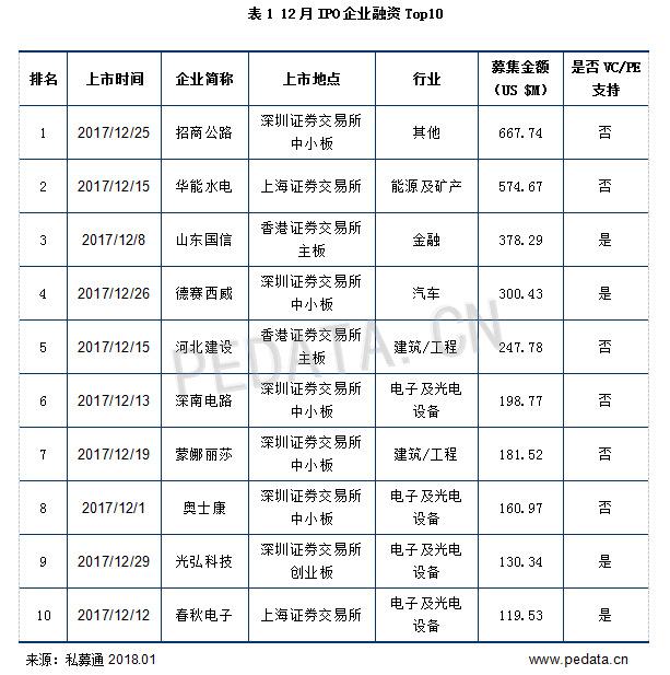 表1 12月IPO企业融资Top10.png