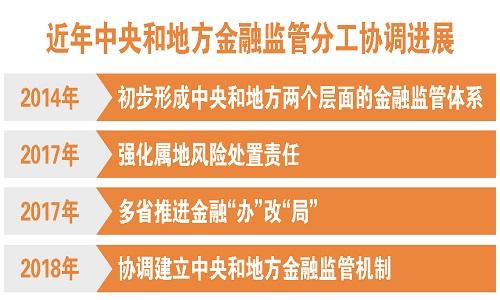 凤凰平台图片:中央财经委:抓紧协调建立中央地方金融监管机制