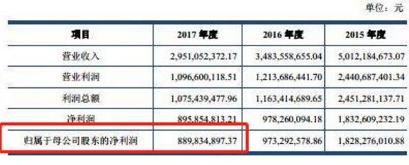凤凰平台图片:彩天堂 IPO的春天来了?昨上会企业无被否 通过率100%!