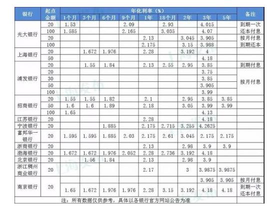 """凤凰平台图片:彩天堂 上海部分银行个人""""大额存单""""20万起购 基准利率上浮40%"""