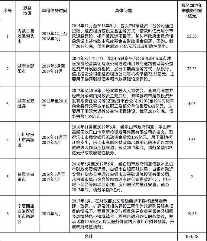凤凰平台图片:彩天堂 国家审计署:5省6县市通过融资租赁等方式变相举债154亿元