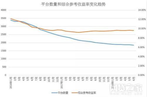 平台数量综合收益率_meitu_2.jpg