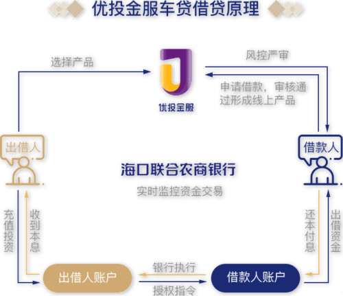 优投金服借贷原理(新)_meitu_5.jpg