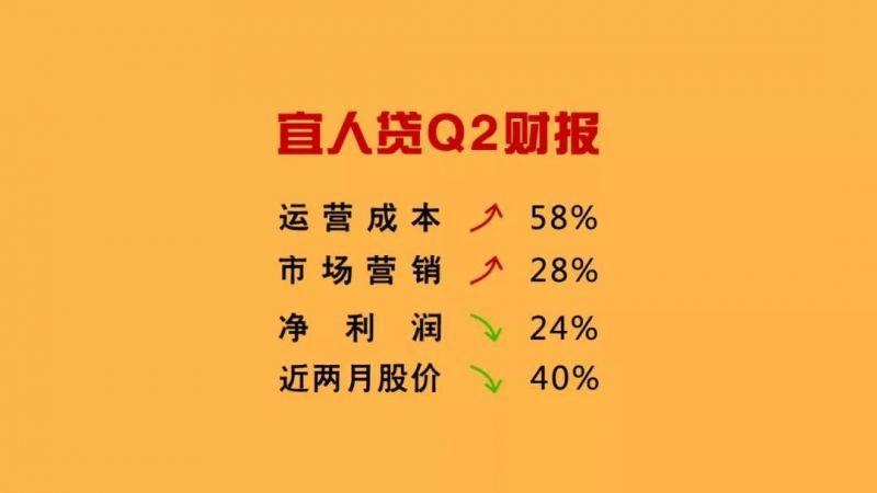宜人贷Q2净利润下降,Q3会更艰难吗? - 金评媒