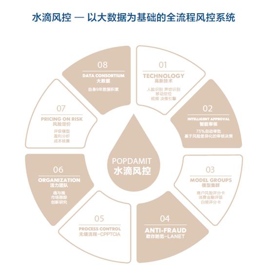 麦子金服副总裁李晓忠:小额分散是网贷最好的风控 - beplay体育