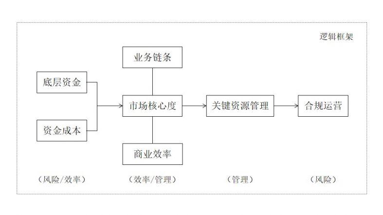 逻辑框架.jpg