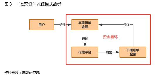 图3 套现贷流程模式.JPG