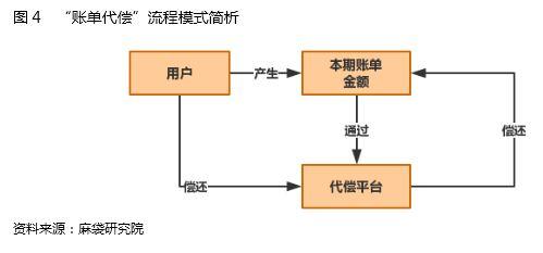 图4 账单代偿流程模式.JPG