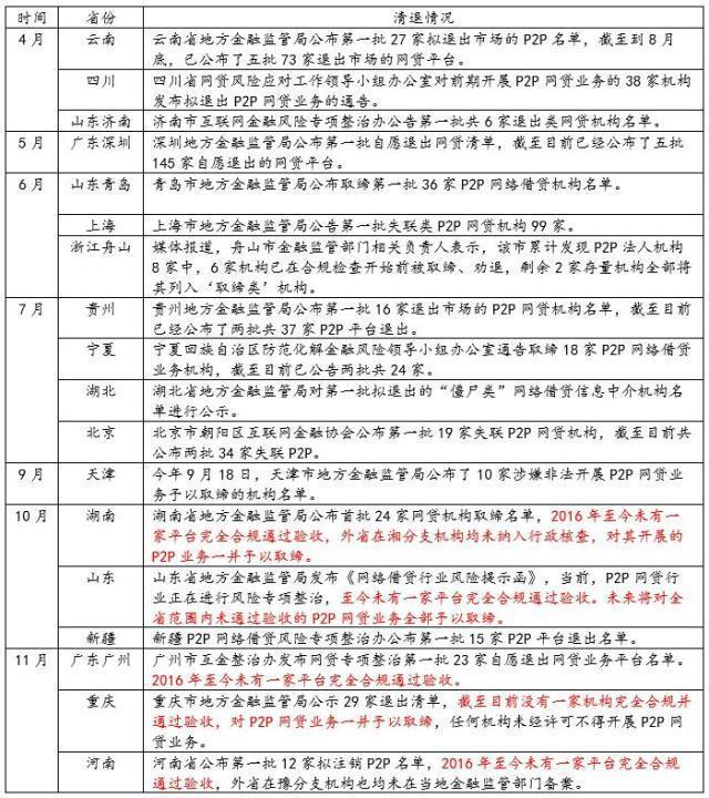 黃奇帆痛批P2P五大罪狀:我舉雙手贊成清退 中國金融觀察網www.9ufzwqpv.icu