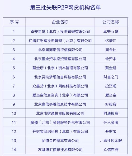 北京朝阳发布失联P2P网贷机构名单 目前已有63家P2P被公告失联 中国金融观察网www.chinaesm.com