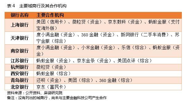 表4 主要城商行及合作机构.JPG