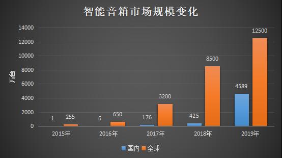 中美智能音箱鼎立:亚马逊+谷歌VS阿里+百度+小米 中国金融观察网www.chinaesm.com